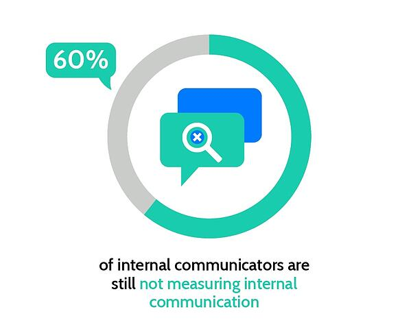 Measuring internal communication