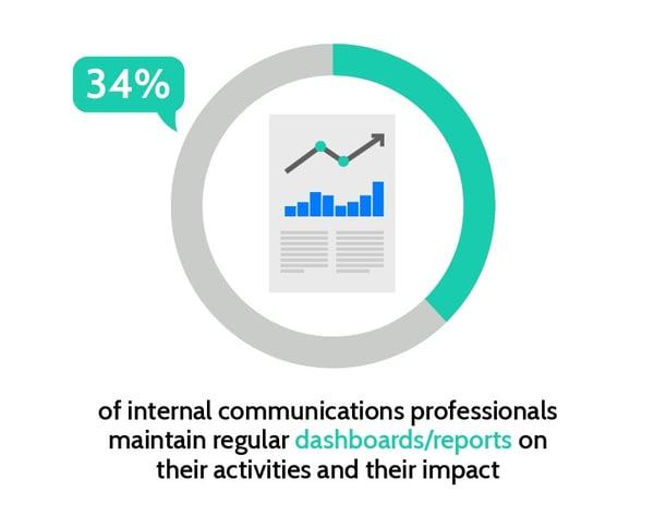 international communication dashboards