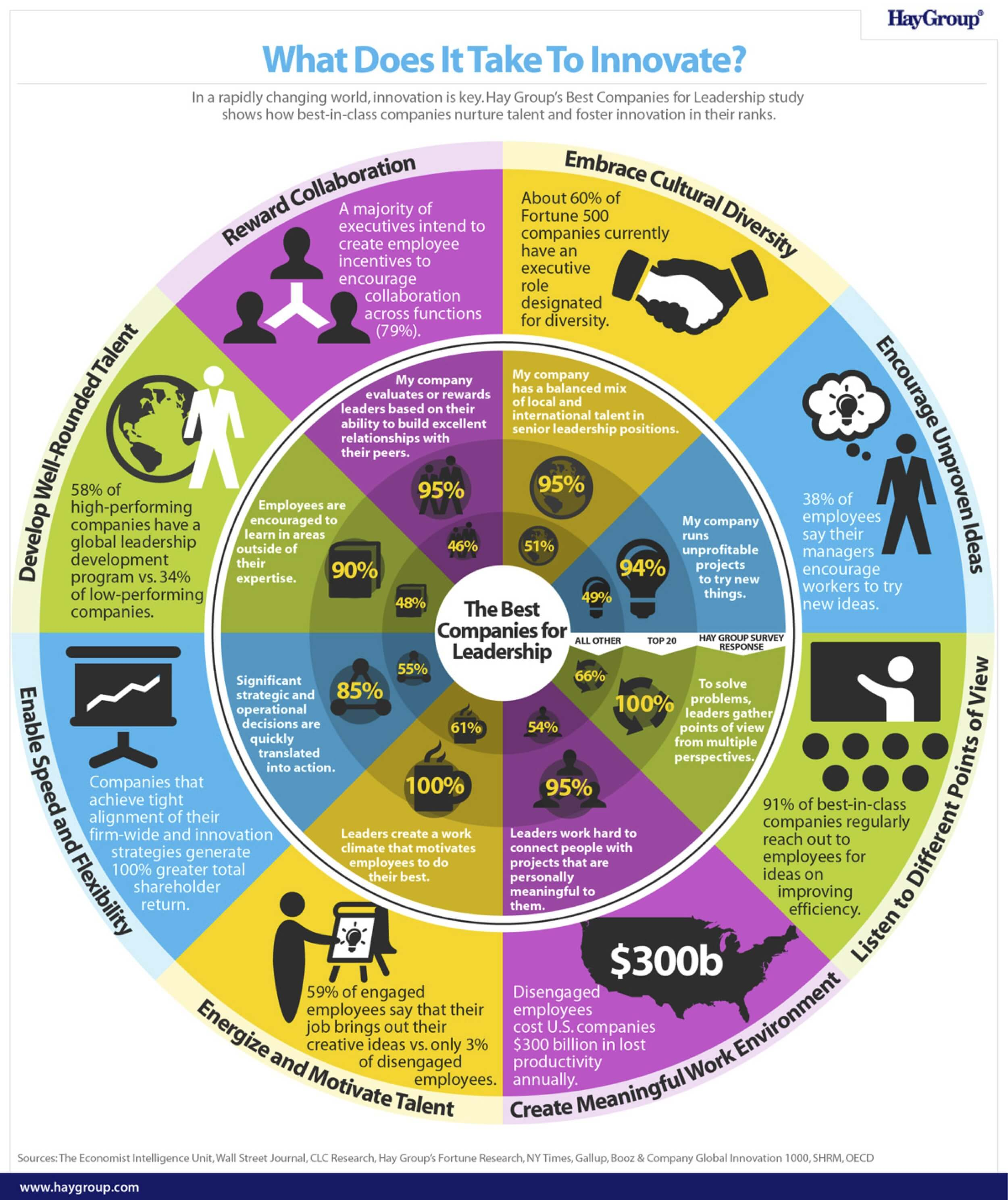 What_does_it_take_to_innovate_Infographic