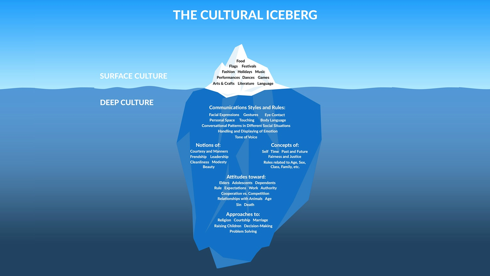 cultural-iceberg-writers-circle2