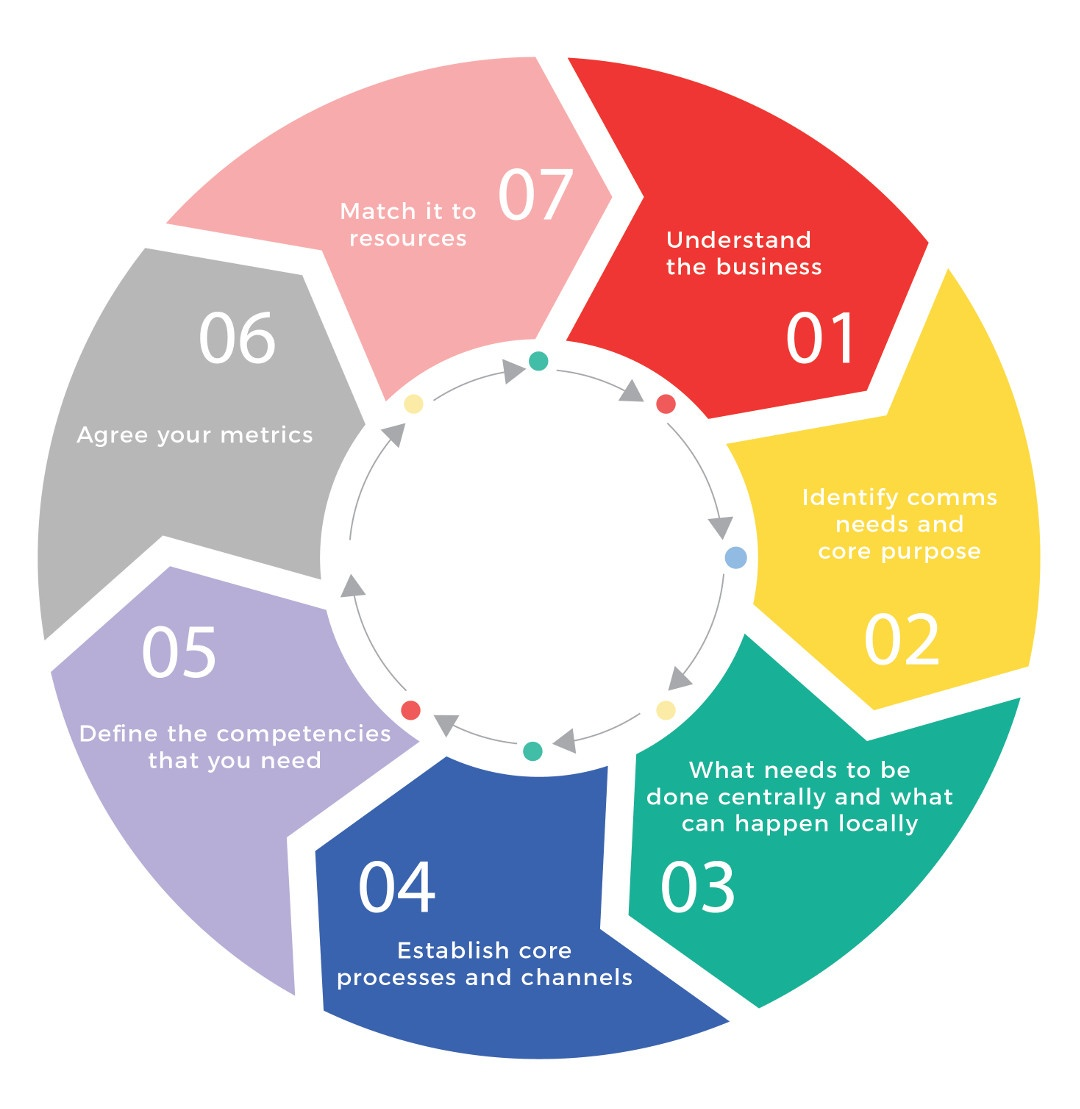 internal-communications-plan_stages-1080